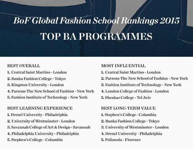 bof_top schools 2015_BA
